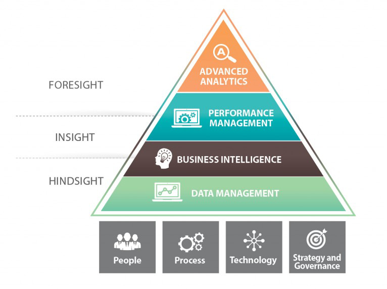 Analytics and Information Management Services